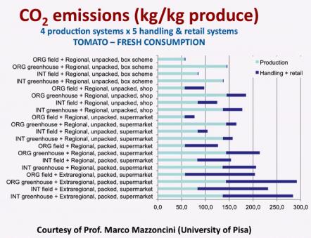 Emissioni di gas per tipologie di alimenti